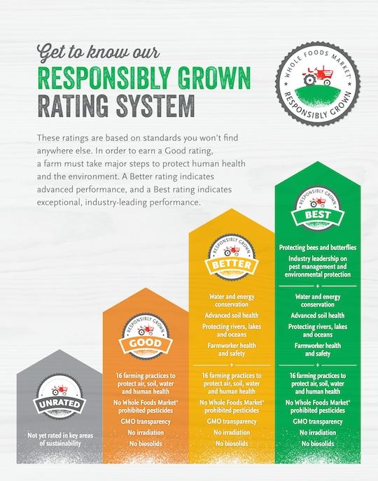responsibly-grown-ratings